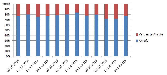 telefon-tracking-verpasste-anrufe-statistik