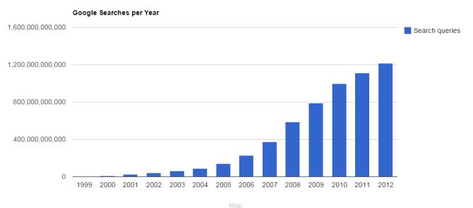 Google-Suchanfrage-pro-Jahr