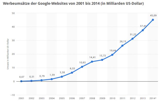 Google-Umsatz-2001-2014