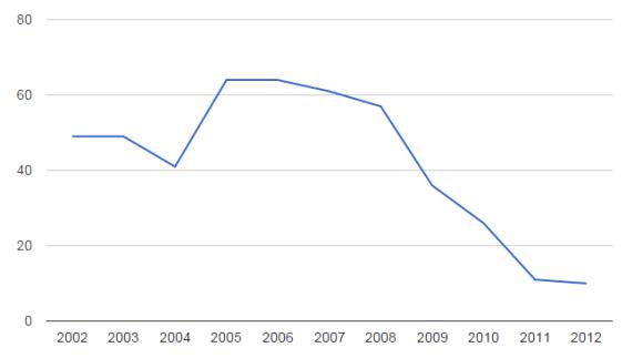 Wachstumsrate-Google-Suchanfragen