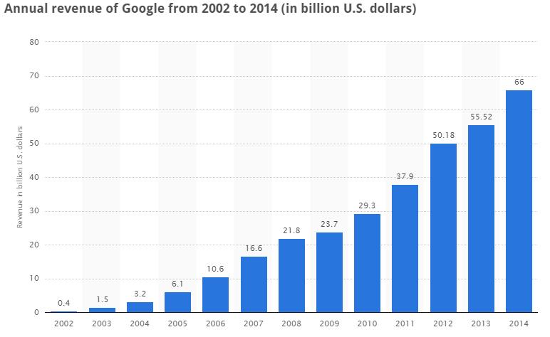 1-Google-Turnover-Since-2002