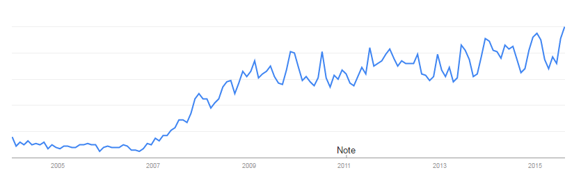 10-Google-Trends-Movie-Streaming