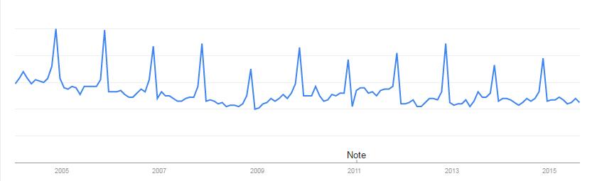 11-Google-Trends-Versicherung
