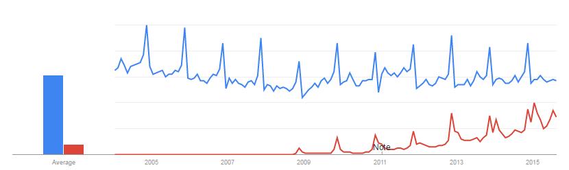 12-Google-Trends-Versicherung-vs-Check24