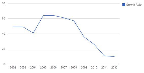 Steven Ruesch: 3-Google-Search-Volume-Grow-Rate