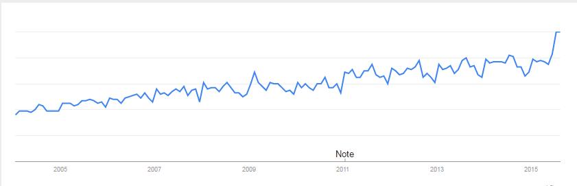 Steven Ruesch: 5-Google-Trends-Dentists