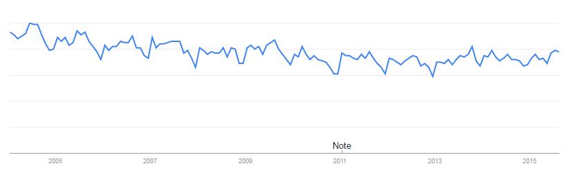 Steven Ruesch: 6-Google-Trends-Insurance