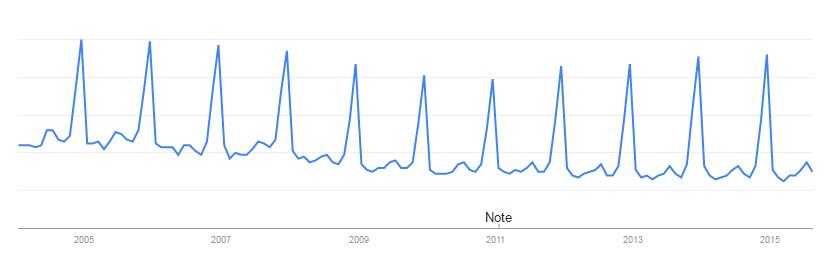 Steven Ruesch: 7-Google-Trends-Holiday