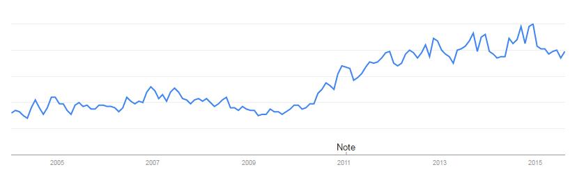 Steven Ruesch: 8-Google-Trends-smartphones