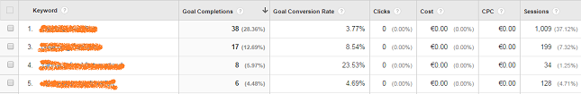 Telefon-Tracking Google-Analytics-Keywords