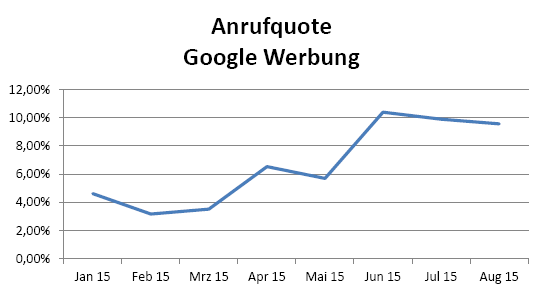 Anrufquote Google Werbung II