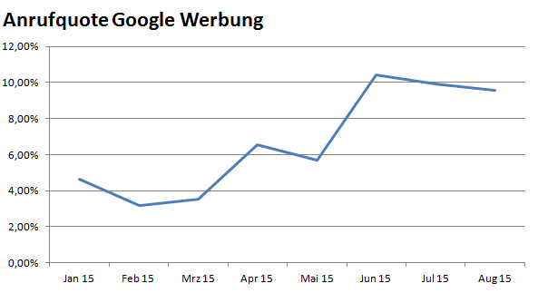 Anrufquote Google Werbung