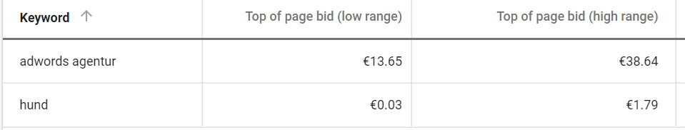 Was kostet ein Klick bei Adwords
